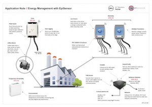 Industrial Energy Management Systems, Energy Monitoring